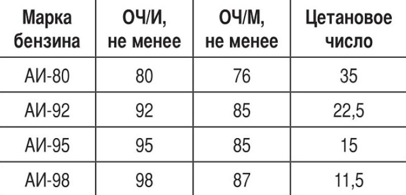 Октановое и цетановое число