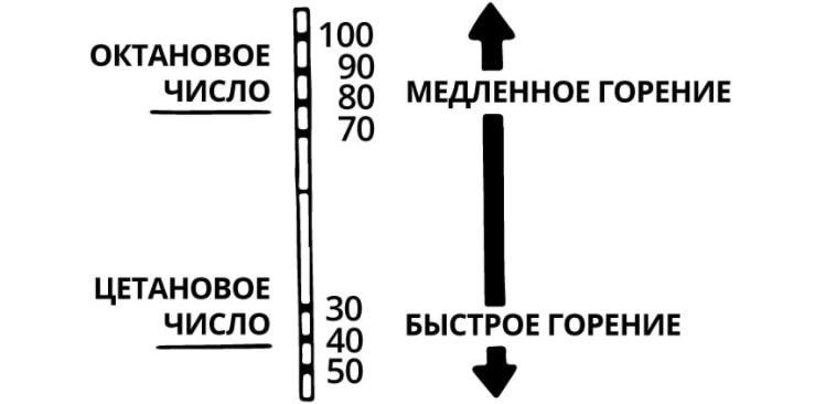 Октано цетановое число