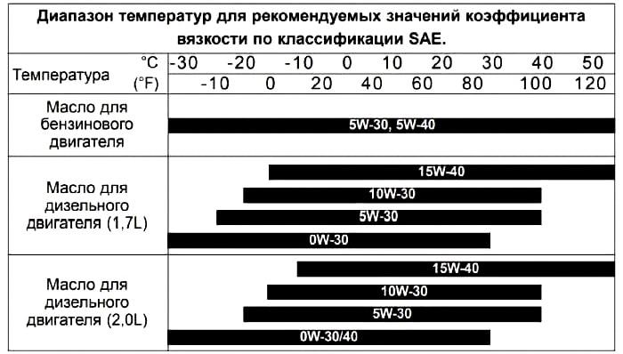 Коэффициент вязкости в зависмости от диапазона температур