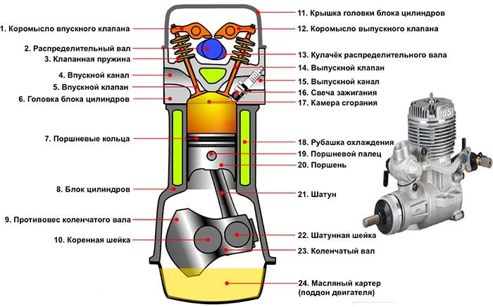 Четырехтактный одноцилиндровый двигатель