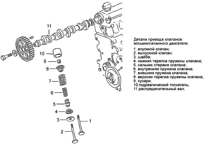 Детали привода клапанов