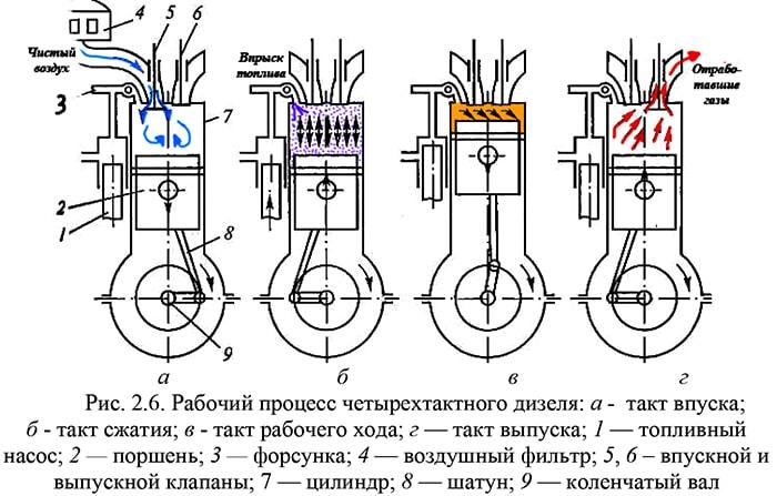 Рабочий цикл дизельного двигателя
