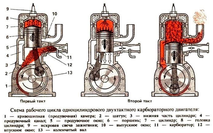 Работа двухтактного двигателя