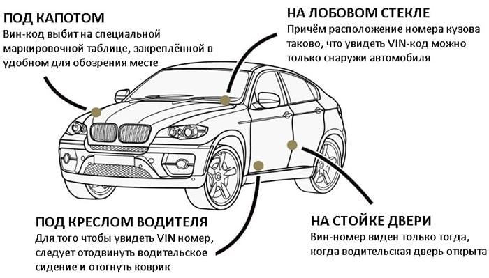 Расположение вин-кода автомобиля