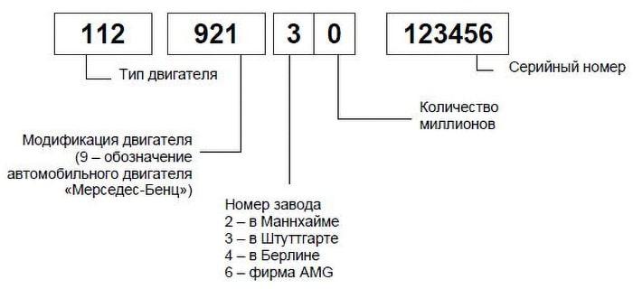 Расшифровка номера двигателя Мерседес