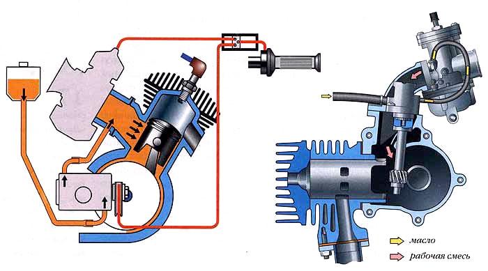 Раздельная система смазки двухтактного ДВС