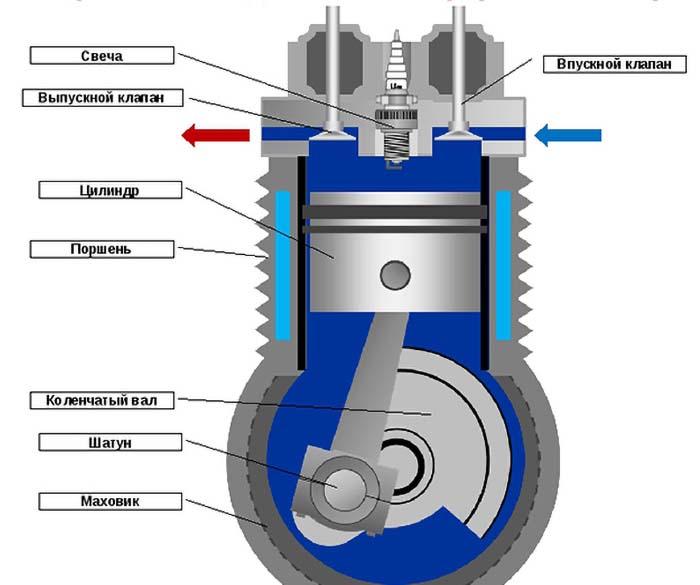 Схема двигателя внутреннего сгорания