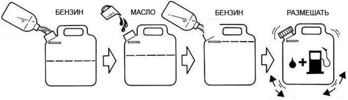 Смешивание бензина и масла в канистре