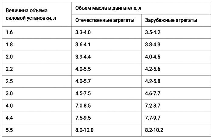 Таблица объема масла в ДВС