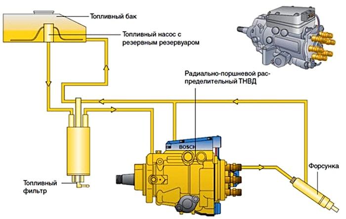 Топливные насосы двигателя
