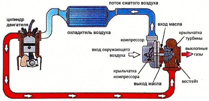 Турбонаддув