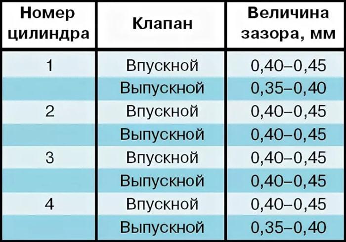 Величина зазоров клапанов ЗМЗ 402