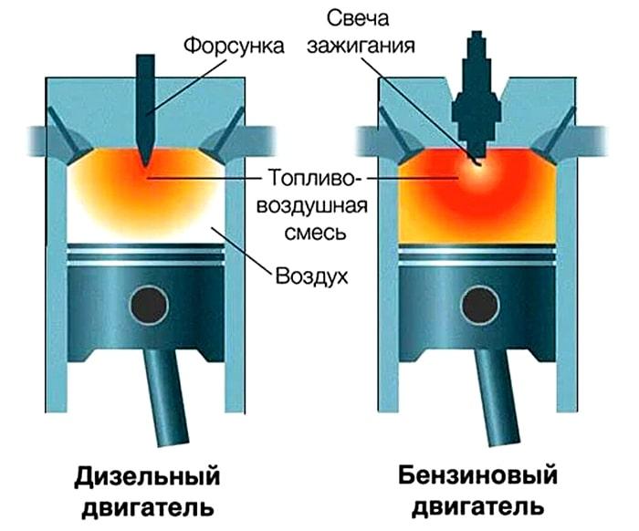 Воспламенение в бензиновом и дизельном ДВС