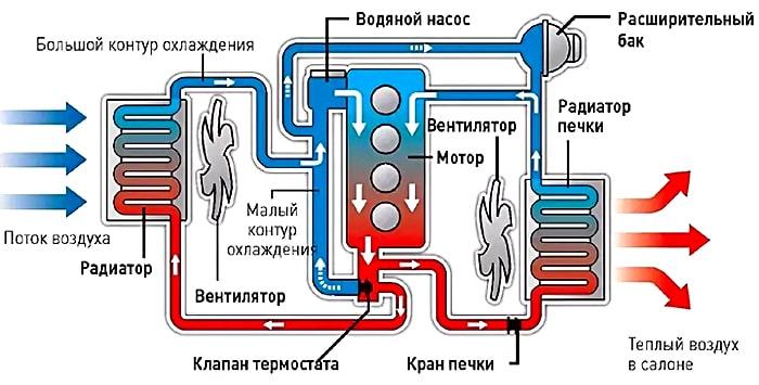 Жидкостная система охлаждения ДВС