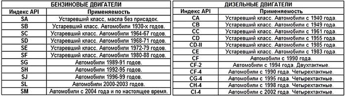 Классификация API