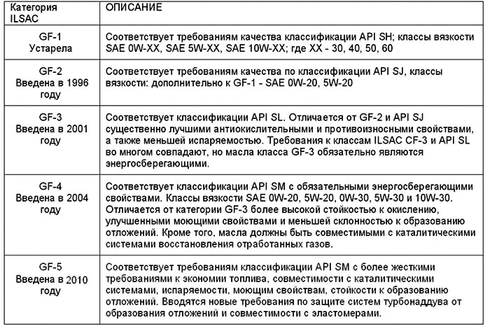 Классификация ILSAC